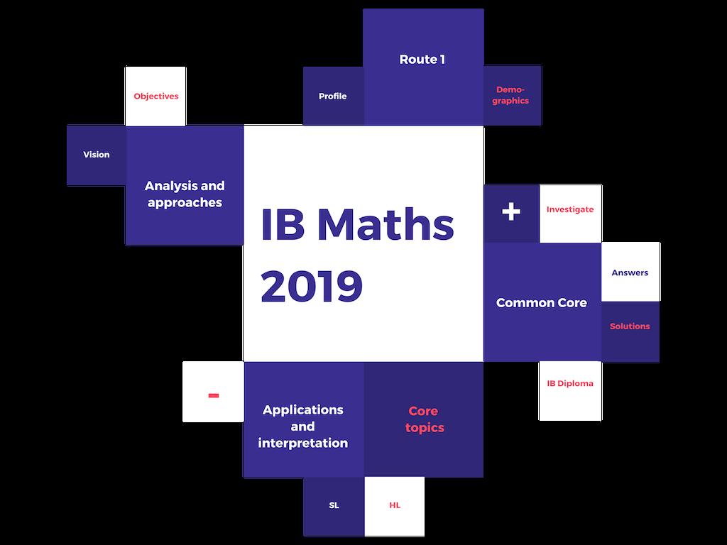 IB Maths 2019