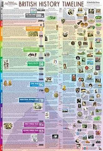 British History Timeline Poster - Schofield & Sims - 9780721711614